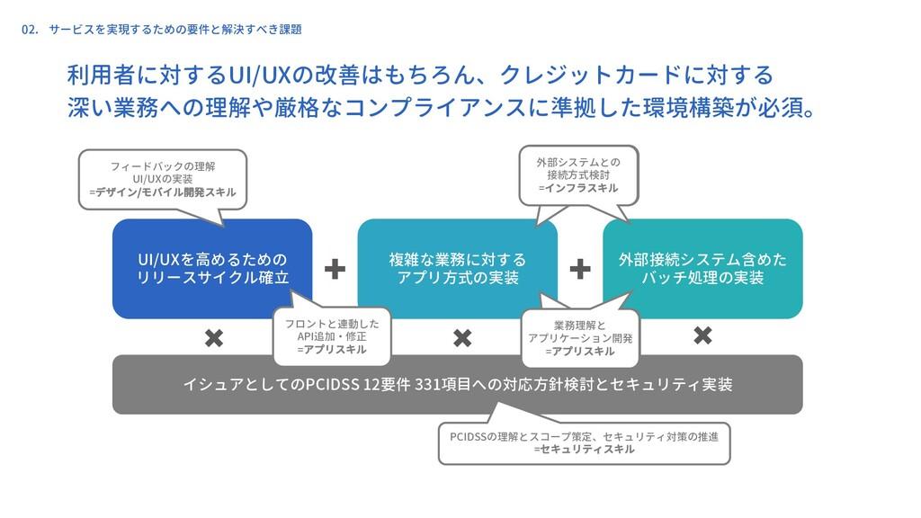 UI/UXを高めるための リリースサイクル確立 複雑な業務に対する アプリ方式の実装 外部接続...