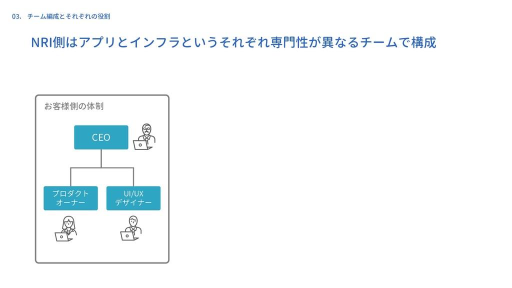 NRI側はアプリとインフラというそれぞれ専門性が異なるチームで構成 お客様側の体制 CEO U...