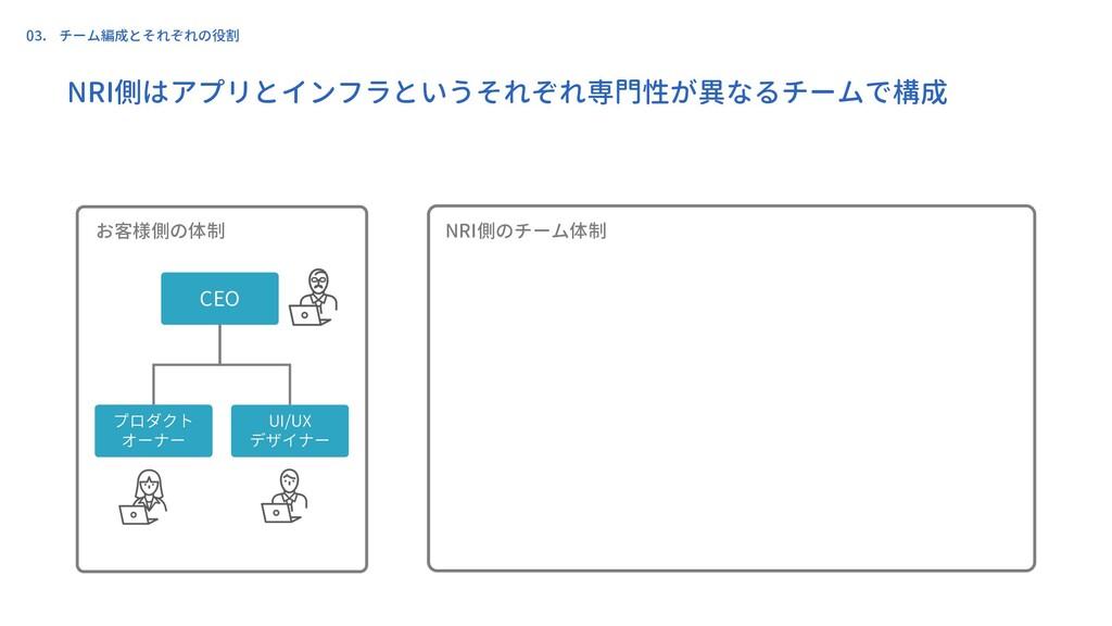 NRI側はアプリとインフラというそれぞれ専門性が異なるチームで構成 NRI側のチーム体制 お客...