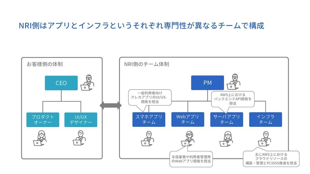 NRI側はアプリとインフラというそれぞれ専門性が異なるチームで構成 NRI側のチーム体制 PM...