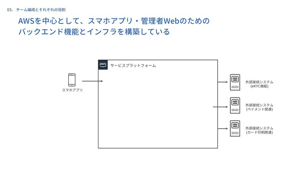 スマホアプリ AWSを中心として、スマホアプリ・管理者Webのための バックエンド機能とインフ...