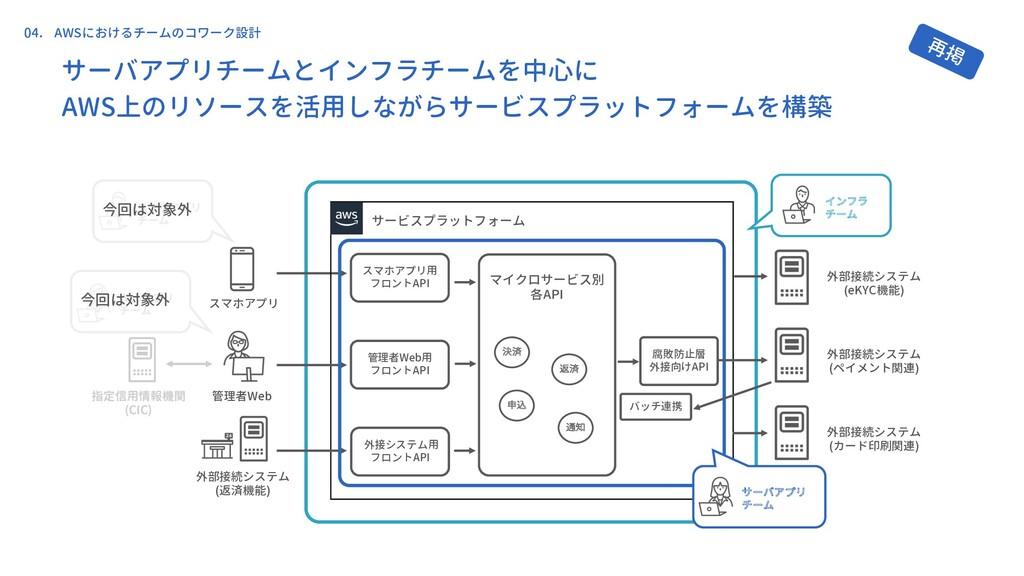 スマホアプリ 外部接続システム (返済機能) サービスプラットフォーム 管理者Web 外部接続...
