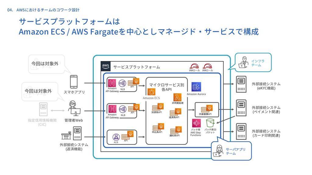 スマホアプリ 外部接続システム (返済機能) サービスプラットフォームは Amazon ECS...