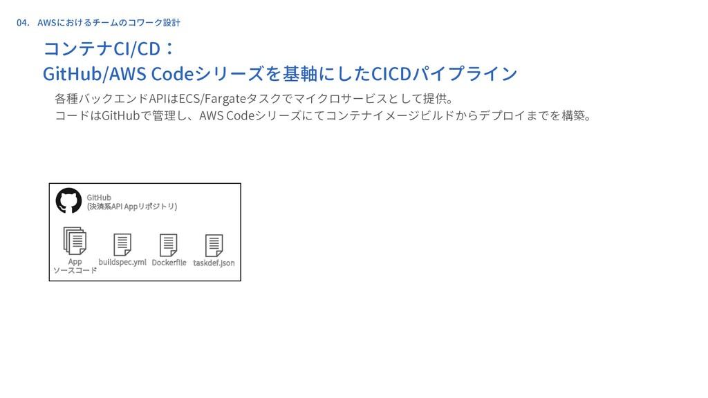 App ソースコード Dockerfile taskdef.json buildspec.ym...