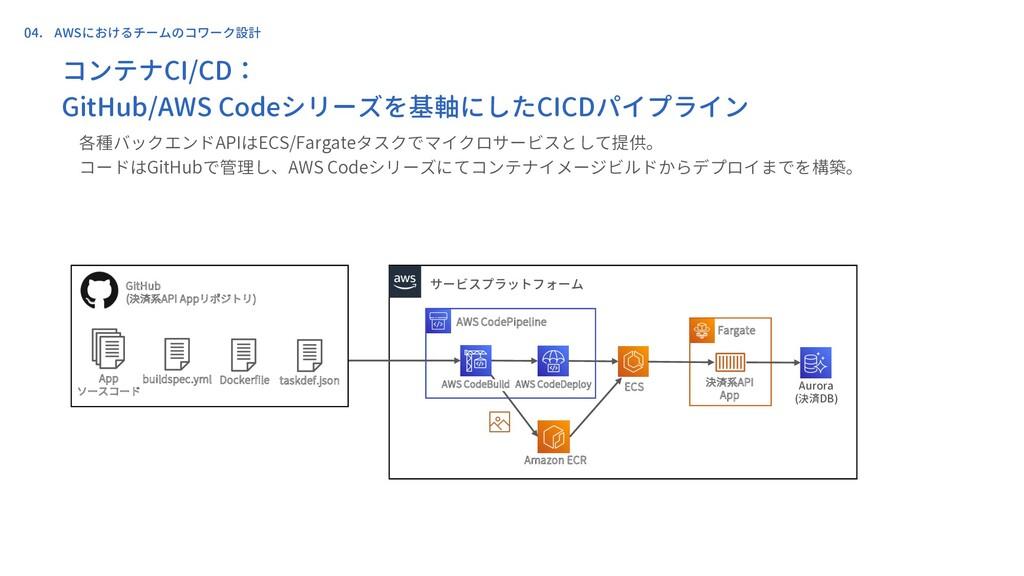 決済系API App サービスプラットフォーム AWS CodePipeline AWS Co...