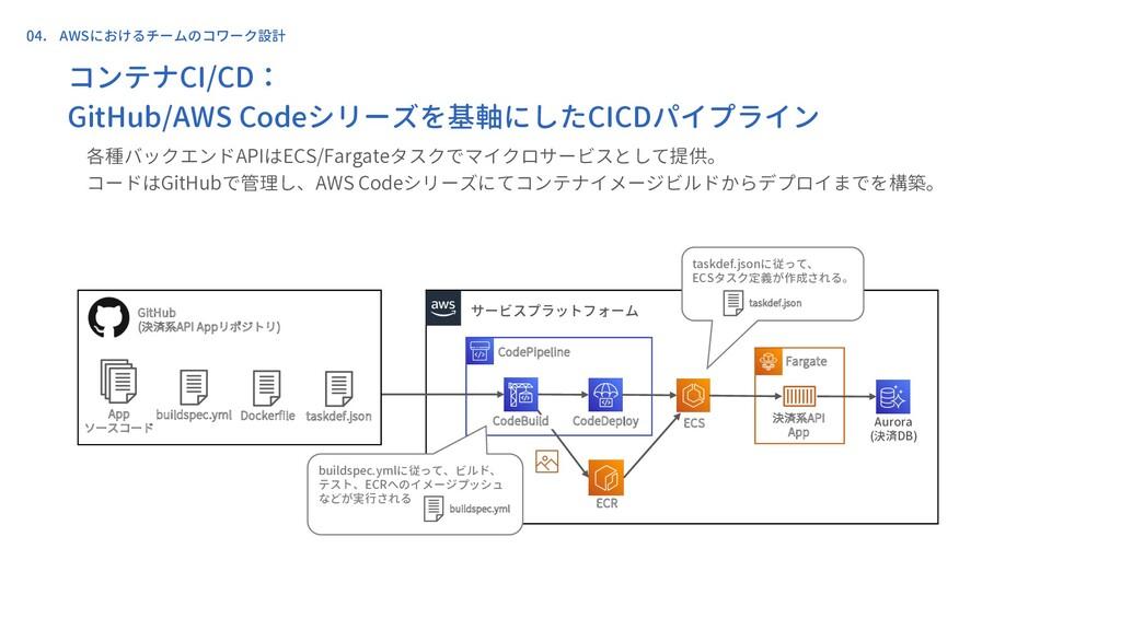 決済系API App サービスプラットフォーム CodePipeline CodeDeploy...