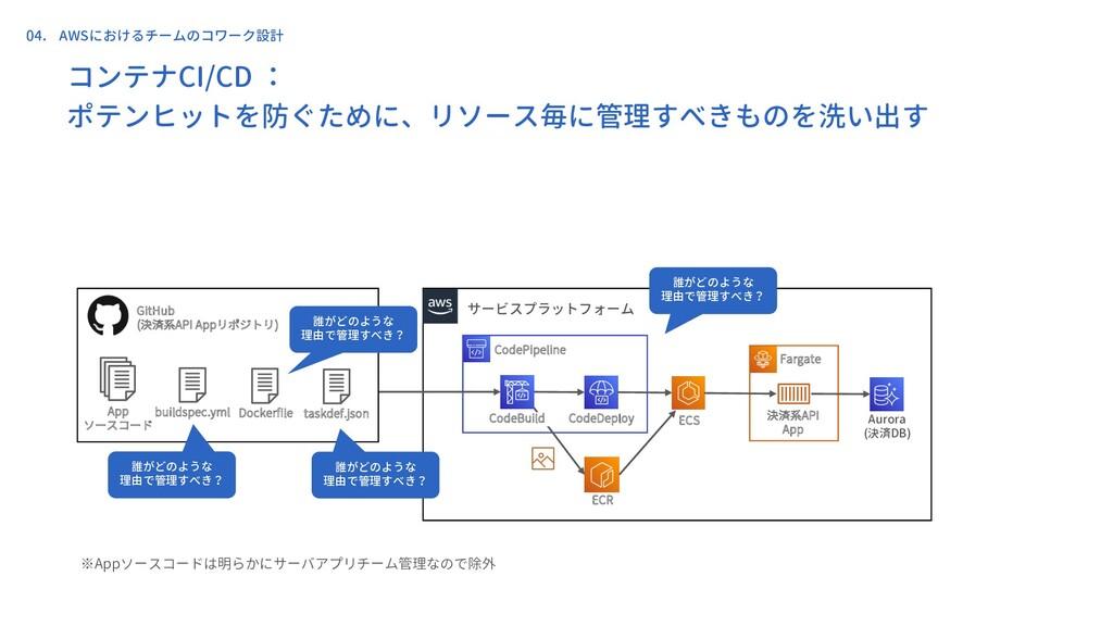 コンテナCI/CD : ポテンヒットを防ぐために、リソース毎に管理すべきものを洗い出す 決済系...