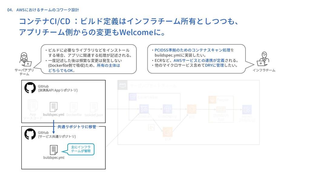 コンテナCI/CD :ビルド定義はインフラチーム所有としつつも、 アプリチーム側からの変更もW...