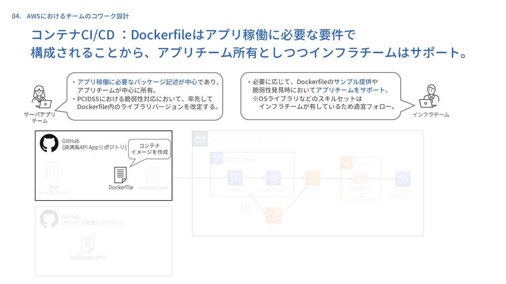 コンテナCI/CD :Dockerfileはアプリ稼働に必要な要件で 構成されることから、アプ...