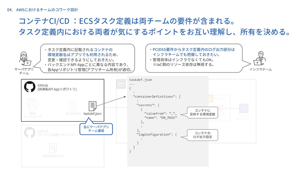 コンテナCI/CD :ECSタスク定義は両チームの要件が含まれる。 タスク定義内における両者が...