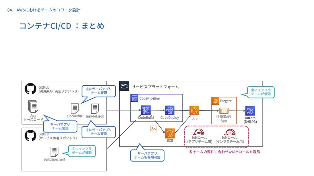 コンテナCI/CD :まとめ 決済系API App サービスプラットフォーム CodePipe...