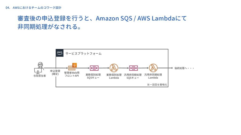 審査後の申込登録を行うと、Amazon SQS / AWS Lambdaにて 非同期処理がなさ...