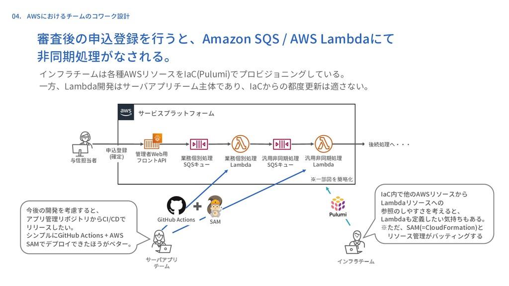 サービスプラットフォーム 管理者Web用 フロントAPI 与信担当者 業務個別処理 Lambd...