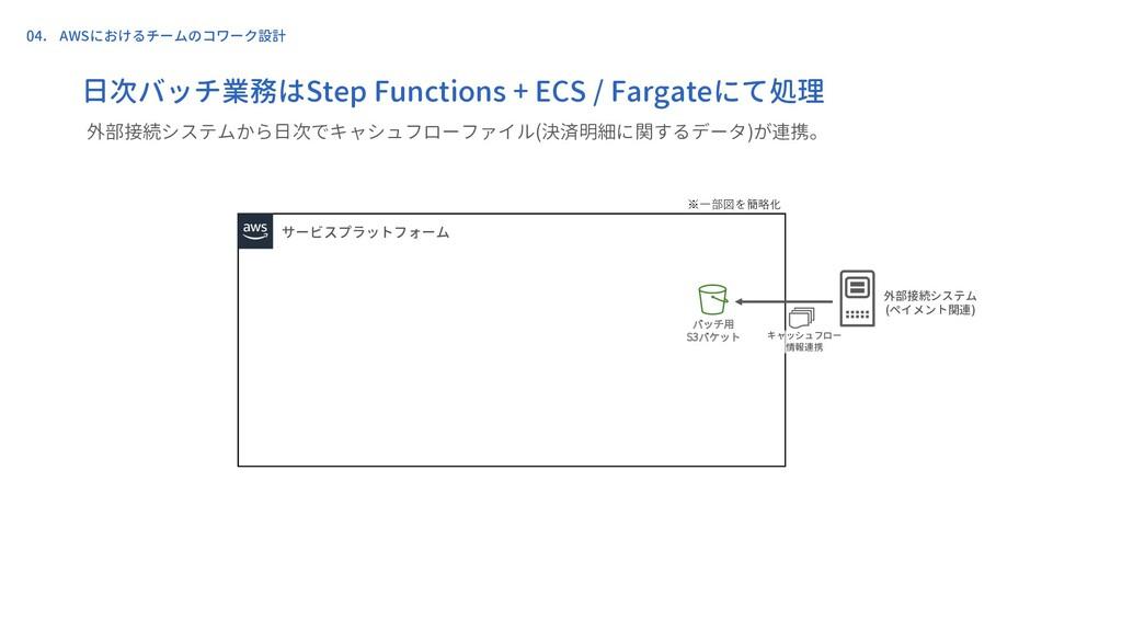 サービスプラットフォーム 外部接続システム (ペイメント関連) バッチ用 S3バケット キャッ...
