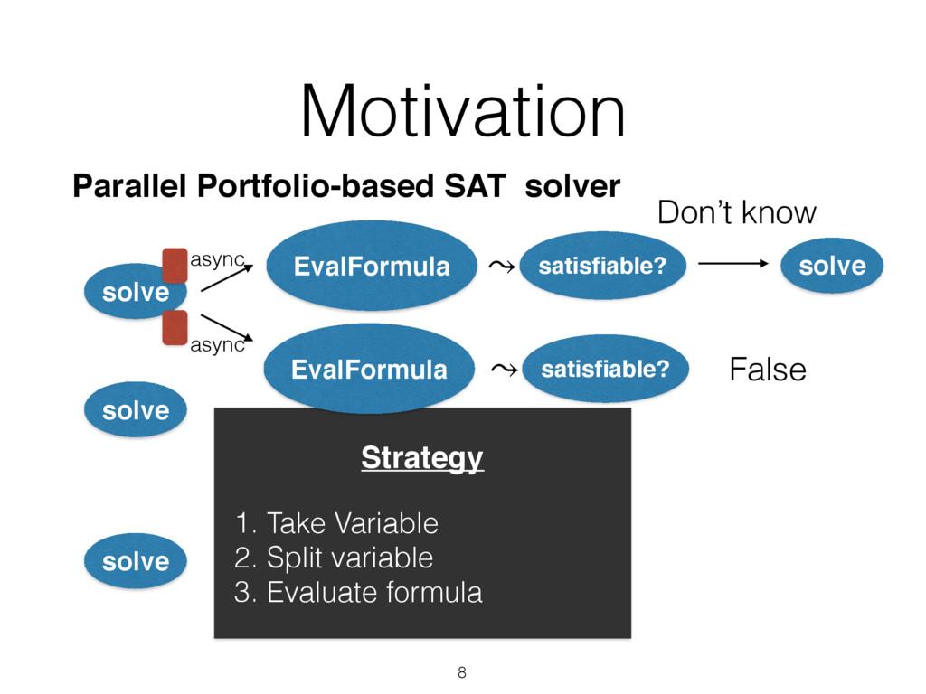 Motivation 8 EvalFormula solve solve solve Stra...