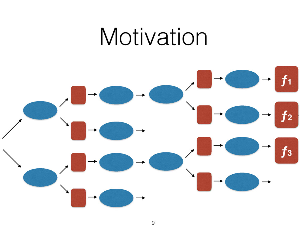 Motivation 9 value ƒ2 ƒ1 ƒ3 ƒ2
