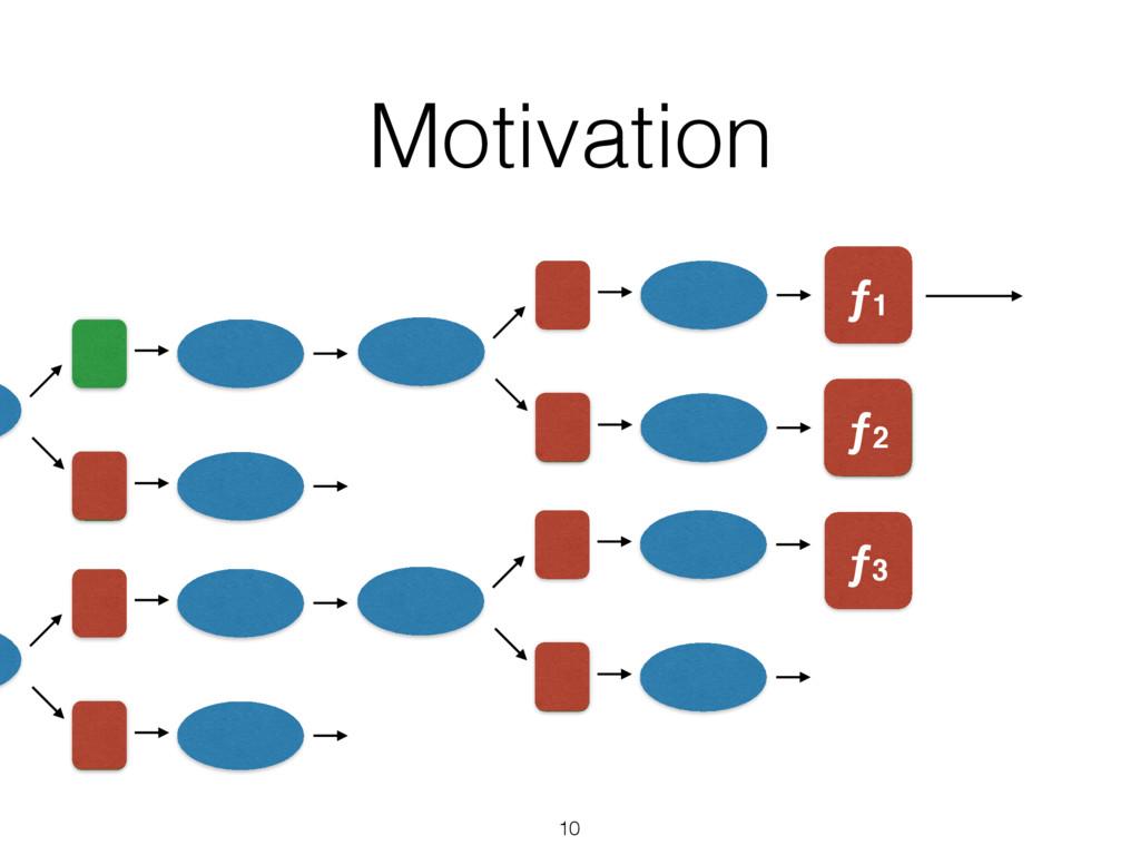 Motivation 10 value ƒ2 ƒ1 ƒ3 ƒ2