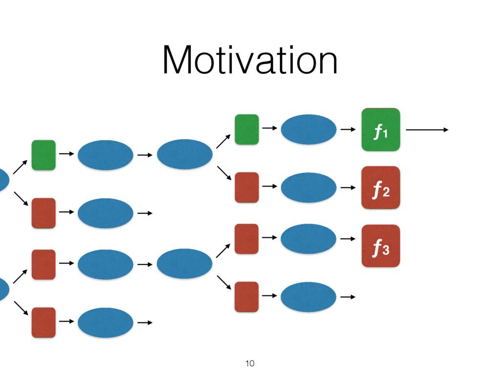 Motivation 10 value ƒ2 ƒ1 ƒ3 ƒ2 ƒ1