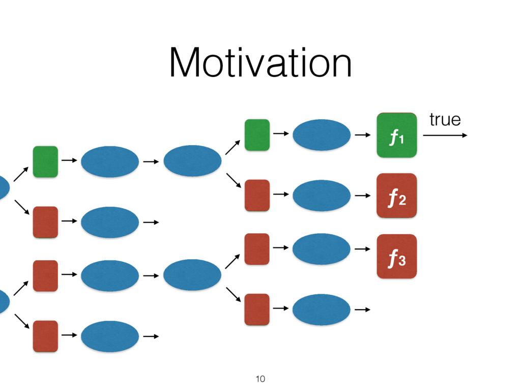 Motivation 10 value ƒ2 ƒ1 ƒ3 ƒ2 ƒ1 true