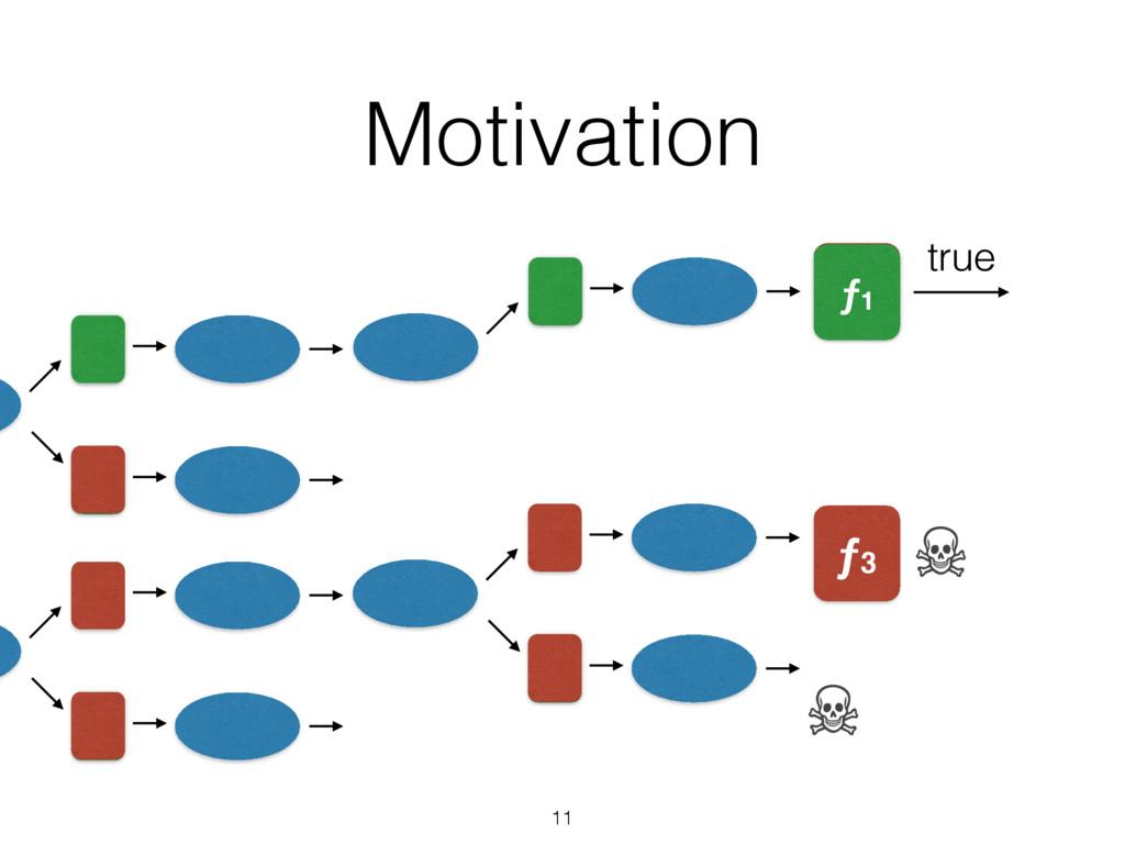 Motivation 11 ƒ1 ƒ3 ƒ1 true