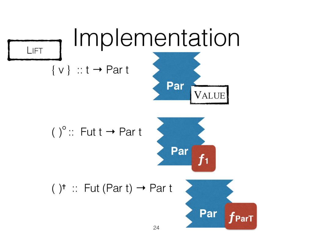 Par Implementation ( )✝ :: Fut (Par t) → Par t ...