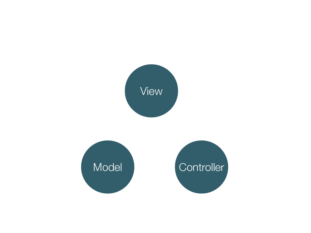 Controller Model View