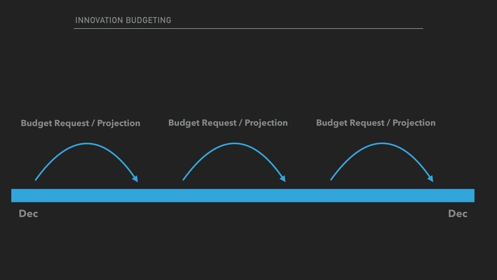 INNOVATION BUDGETING Dec Dec Budget Request / P...
