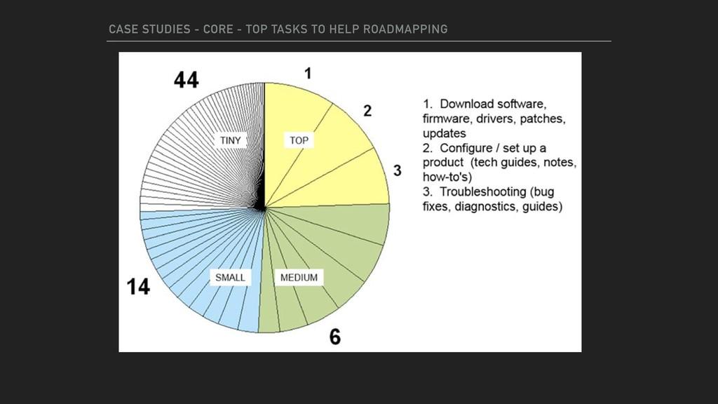 CASE STUDIES - CORE CASE STUDIES - CORE - TOP T...