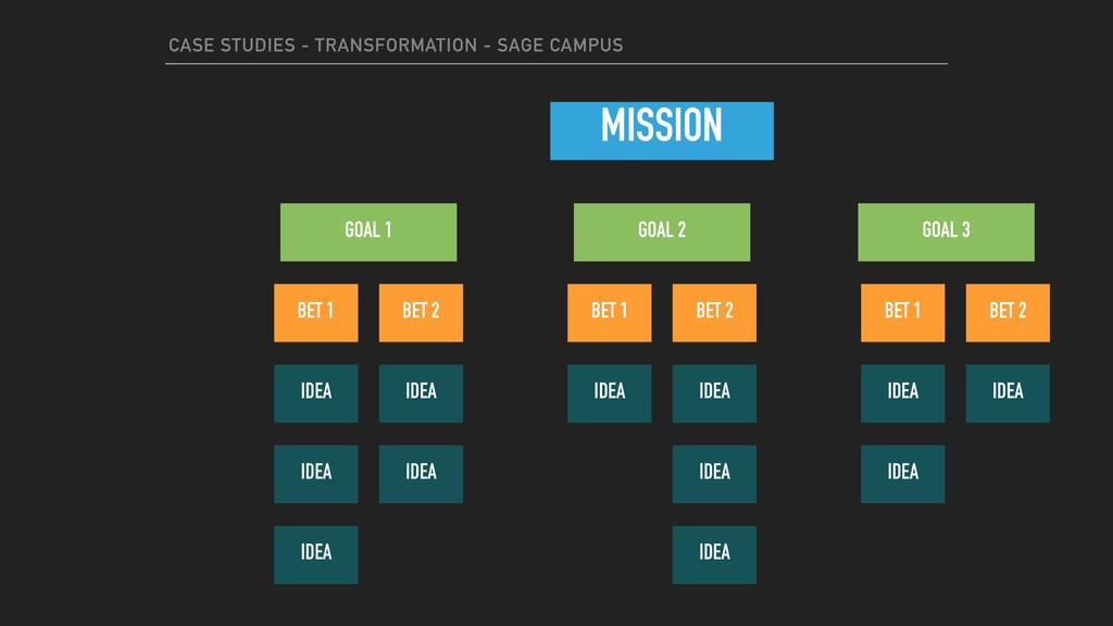 CASE STUDIES - TRANSFORMATION - SAGE CAMPUS MIS...