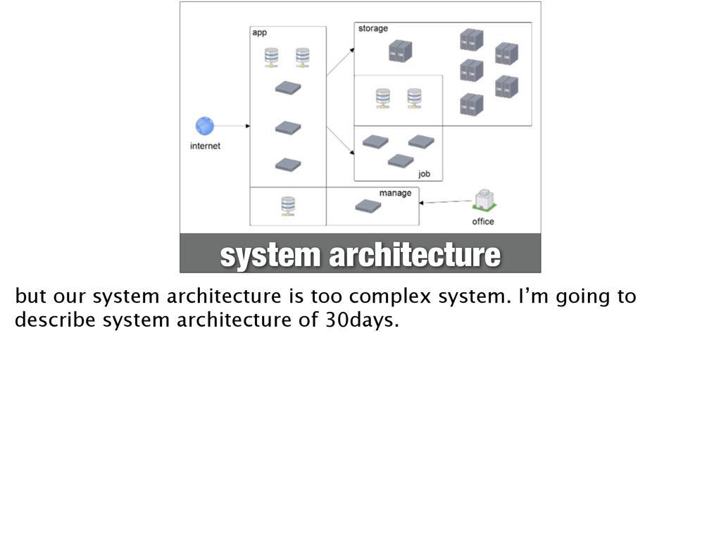 system architecture but our system architecture...