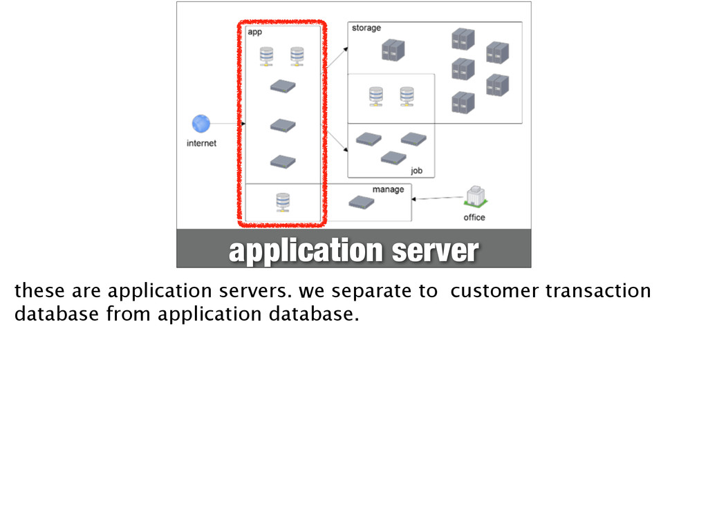 application server these are application server...