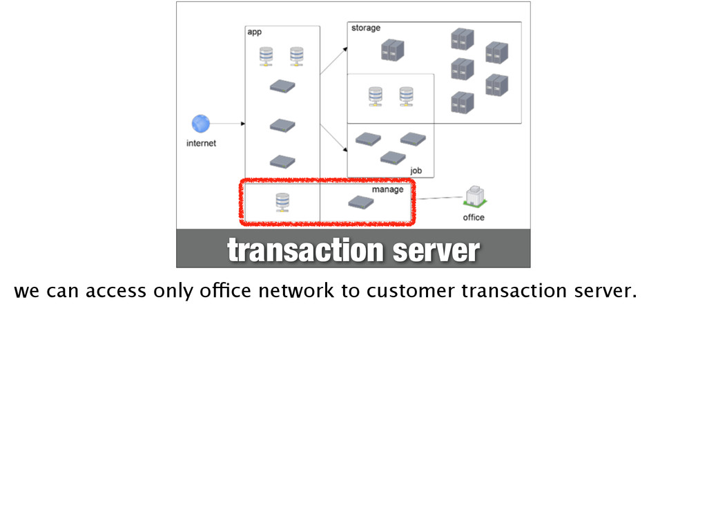 transaction server we can access only office ne...