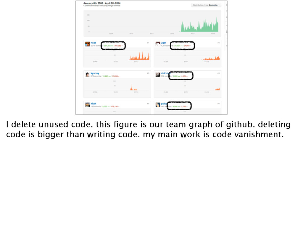I delete unused code. this figure is our team gr...