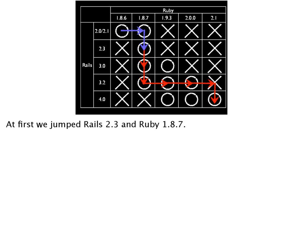 Ruby 1.8.6 1.8.7 1.9.3 2.0.0 2.1 Rails 2.0/2.1 ...
