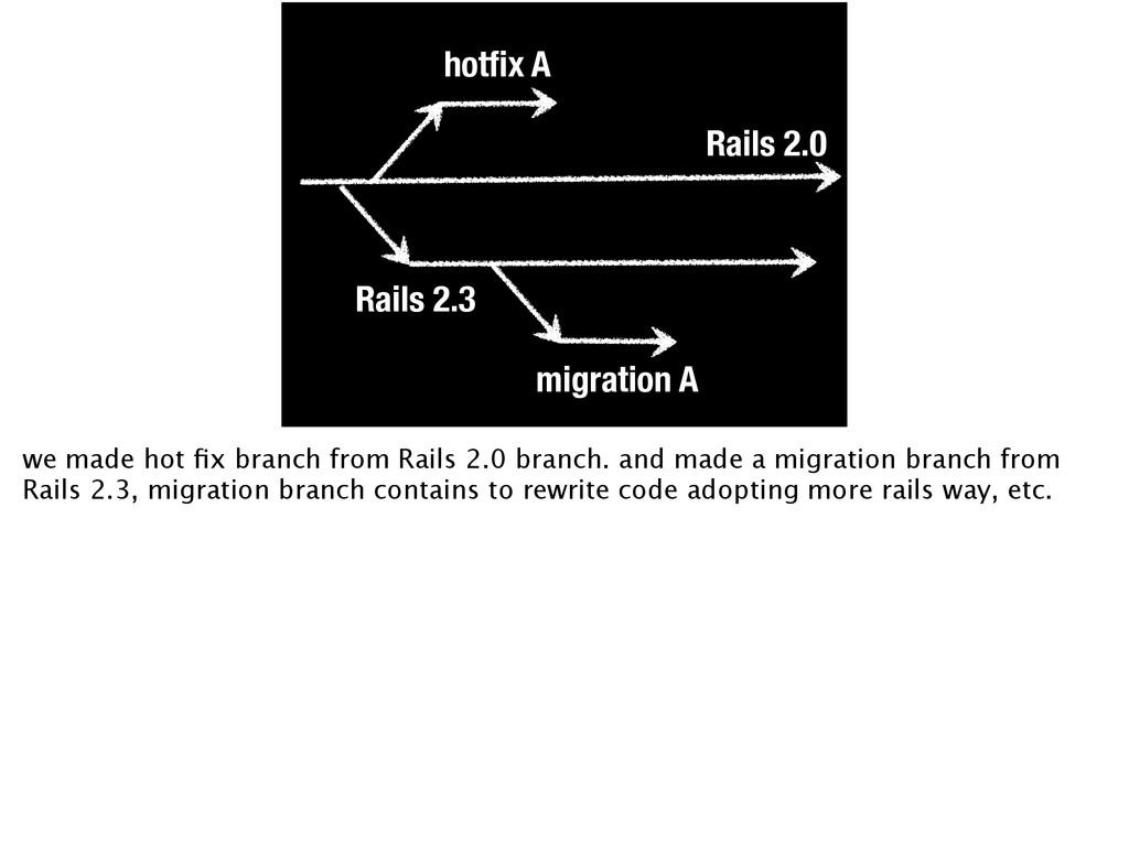 Rails 2.0 Rails 2.3 hotfix A migration A we made...