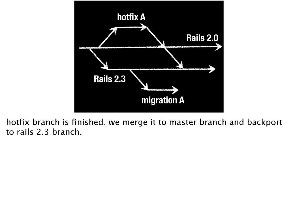 Rails 2.0 Rails 2.3 hotfix A migration A hotfix b...