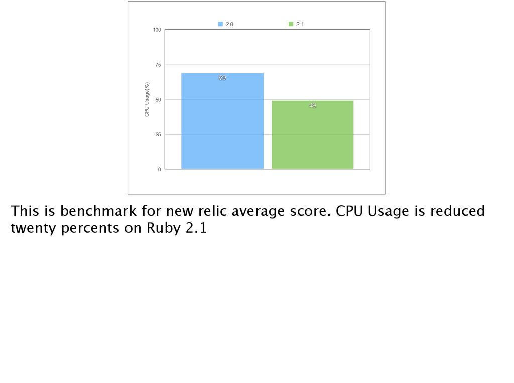 CPU Usage(%) 0 25 50 75 100 49 69 2.0 2.1 This ...