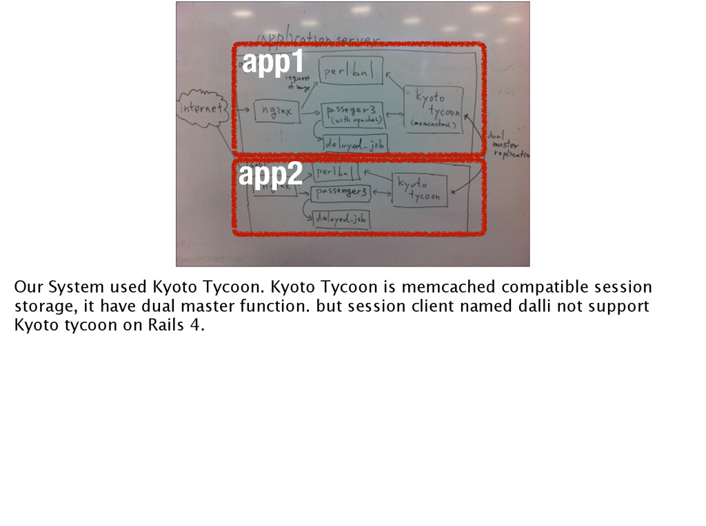 app1 app2 Our System used Kyoto Tycoon. Kyoto T...
