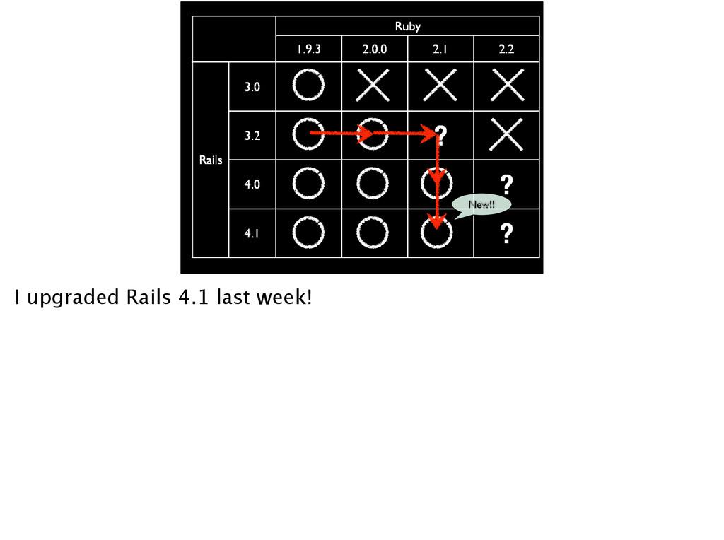 Ruby 1.9.3 2.0.0 2.1 2.2 Rails 3.0 3.2 ? 4.0 ? ...