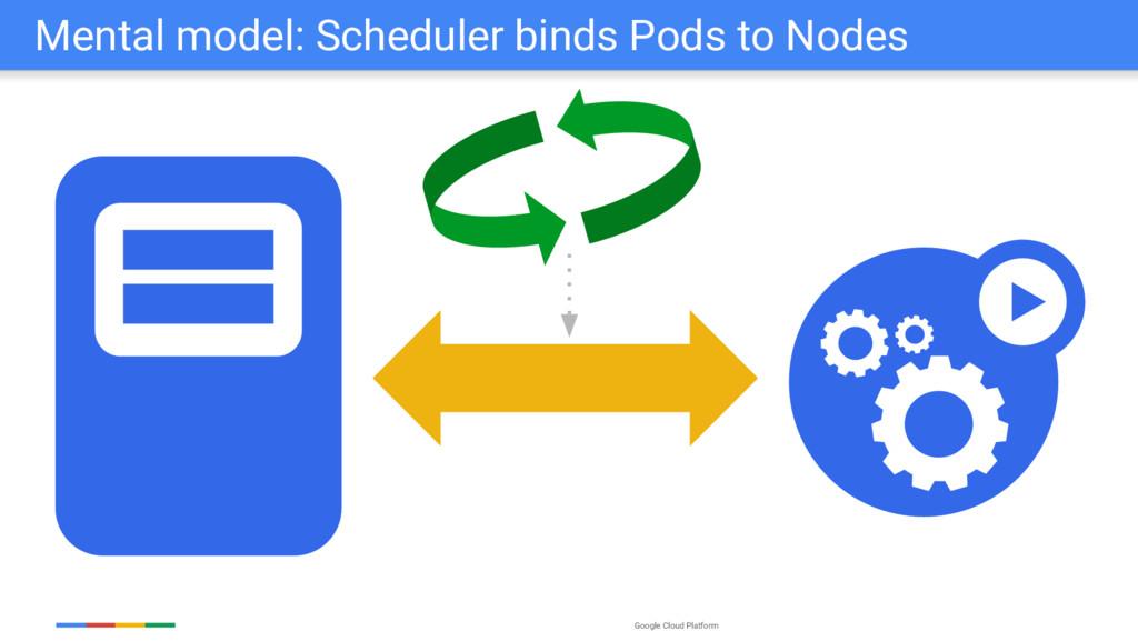 Google Cloud Platform Mental model: Scheduler b...