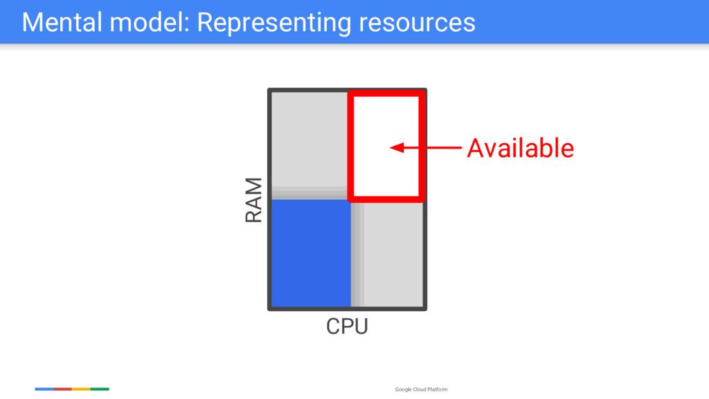 Google Cloud Platform Mental model: Representin...