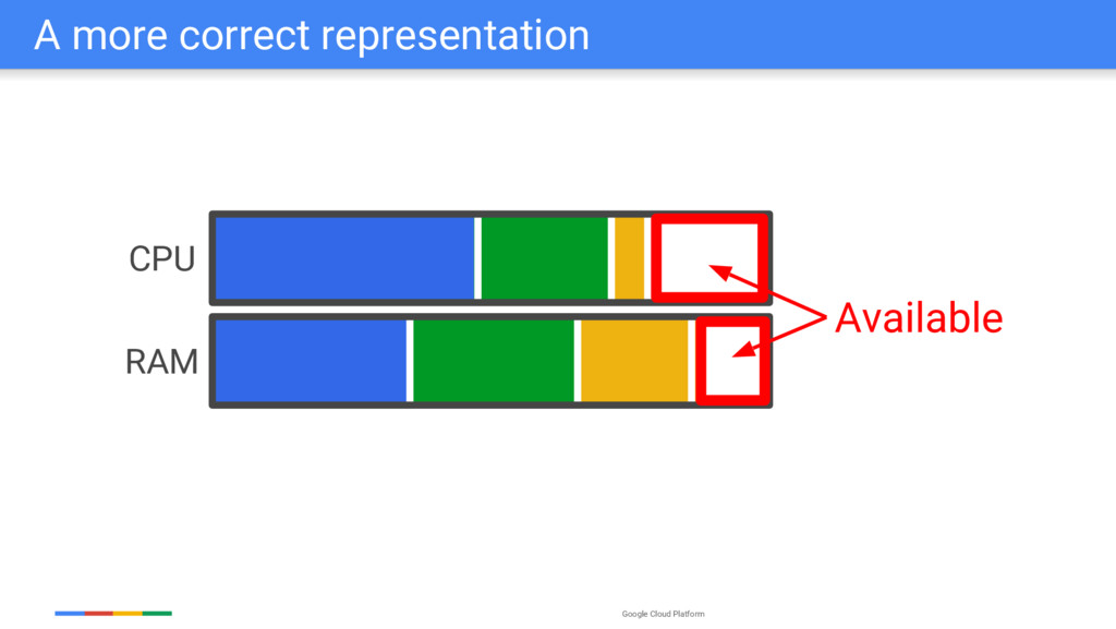 Google Cloud Platform A more correct representa...