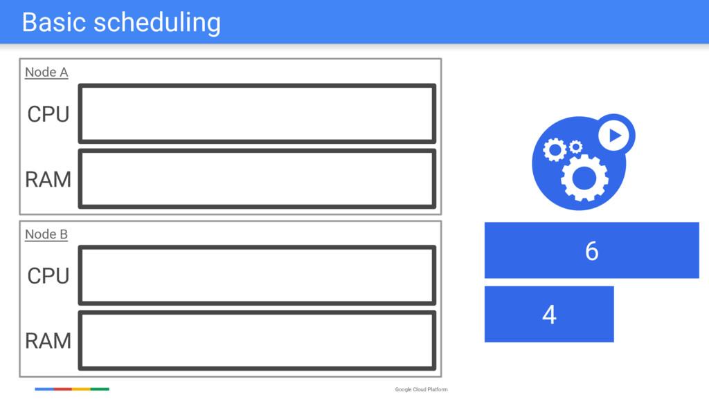 Google Cloud Platform Node A Node B Basic sched...