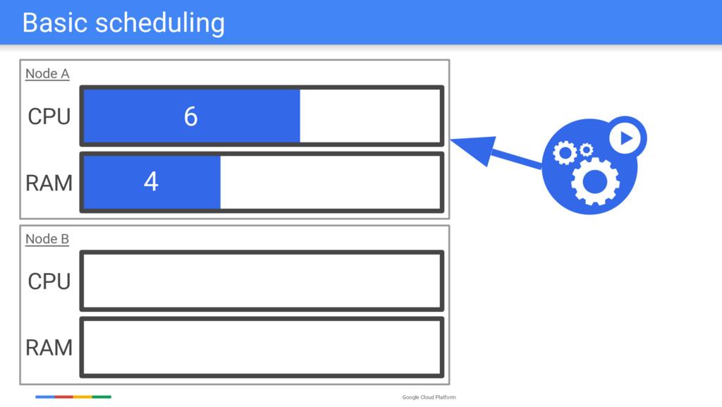 Google Cloud Platform 6 4 Node A Node B Basic s...