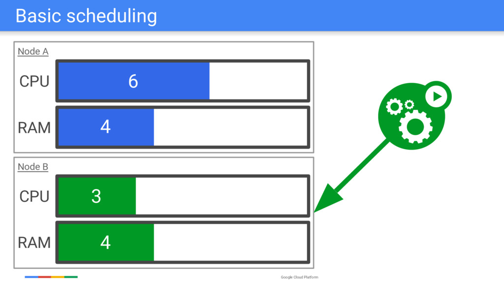 Google Cloud Platform 6 4 3 4 Node B Node A Bas...
