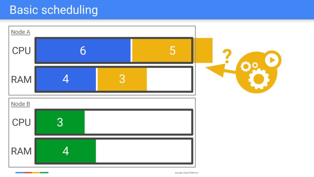 Google Cloud Platform 5 3 6 4 3 4 Node B Node A...