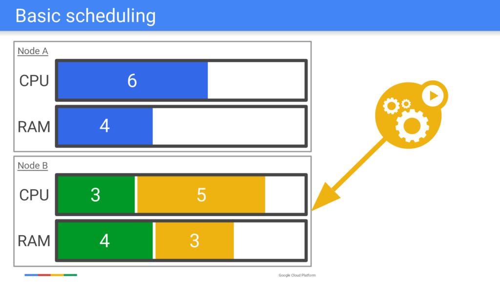 Google Cloud Platform 6 4 3 4 5 3 Node B Node A...