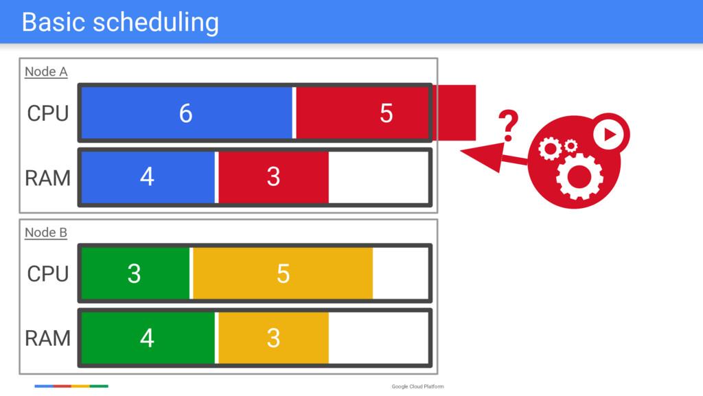 Google Cloud Platform 6 4 3 5 3 5 3 4 Node A No...