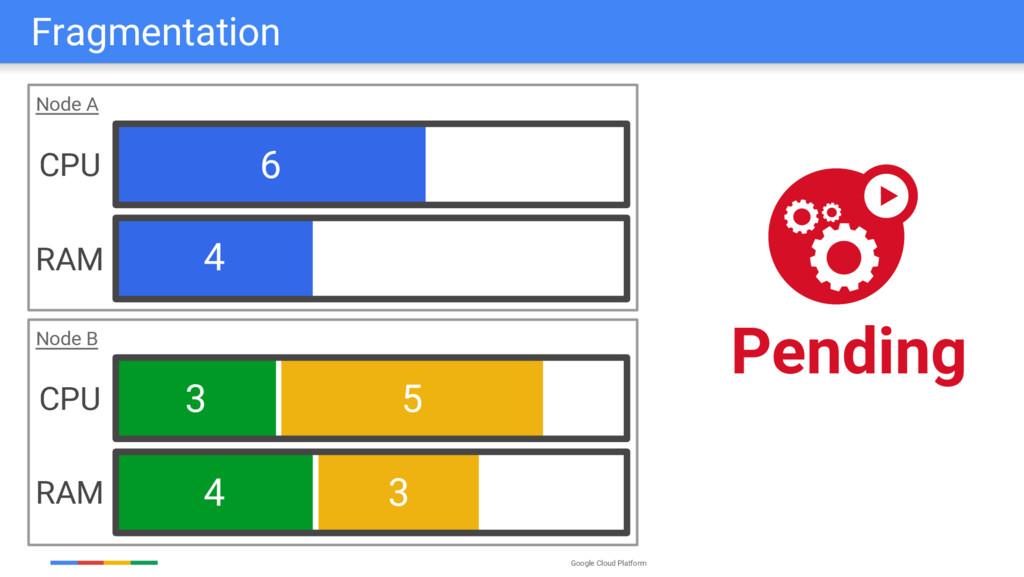 Google Cloud Platform Node B 6 4 3 5 3 4 Node A...