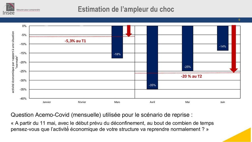 9 Estimation de l'ampleur du choc Question Acem...